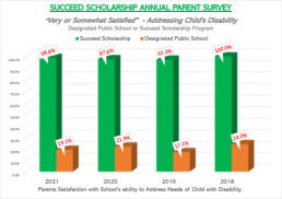 Succeed Scholarship Parent Survey: 99% are satisfied with how SSP schools address child's disability