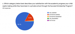 Succeed Scholarship Parents: More than 95% of parents are satisfied with the academic progress.