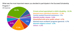 Most families participate b/c private school specializes in the child's disability Succeed Scholarship Parent