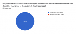 Succeed Scholarship Parents: Program should be continued