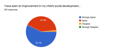 Succeed Scholarship Parents: growth in social development
